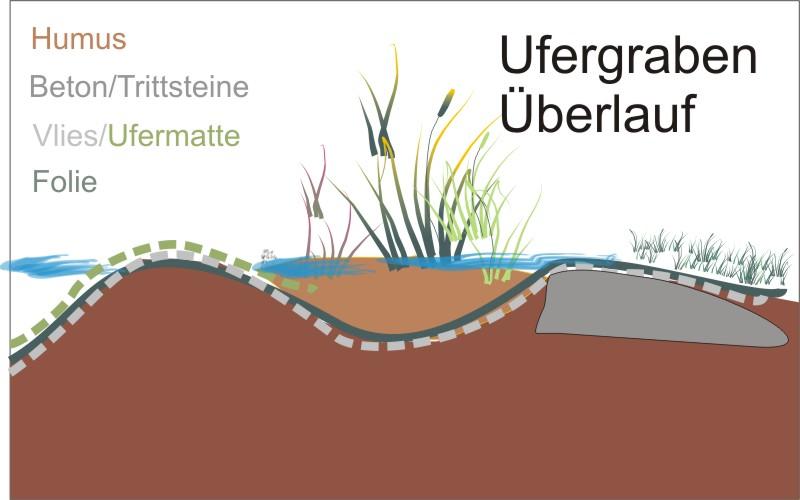 Ufergestaltung.jpg